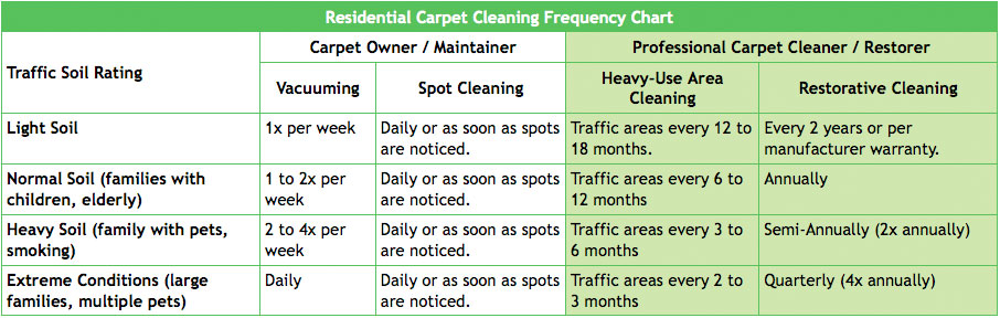 Carpet Cleaning Las Vegas NV 702-395-7744
